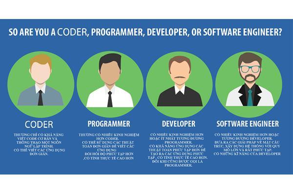 Coder là gì? Triển vọng nghề coder trong thời công nghệ 4.0 - Ảnh 1