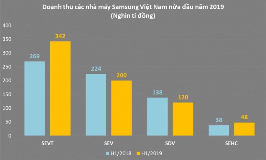 Công ty SamSung Việt Nam: Hành trình trở thành doanh nghiệp tỷ đô - Ảnh 3