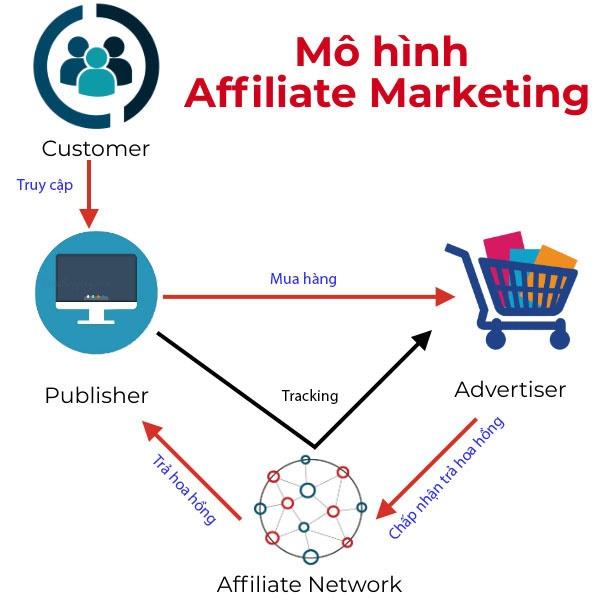 Affiliates Marketing là gì? Cách kiếm tiền bằng tiếp thị liên kết - Ảnh 2